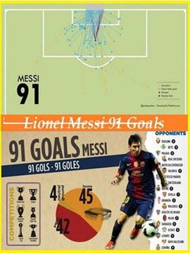 Lionel Messi 91 Goals in 2012 World Records