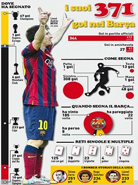 Lionel Messi All 371 Goals