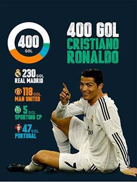 Cristiano Ronaldo All 400 Goals